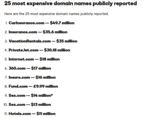Most expensive domains ever sold